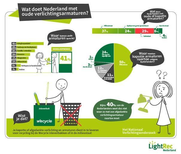 lightrec - Verlichting.nl